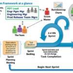 Scrum para Gestão de Projetos e com ferramentas que podem auxiliar a obter sucesso