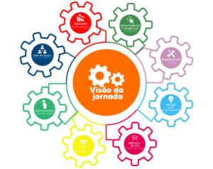 A jornada do cliente: Processo estratégico de vendas